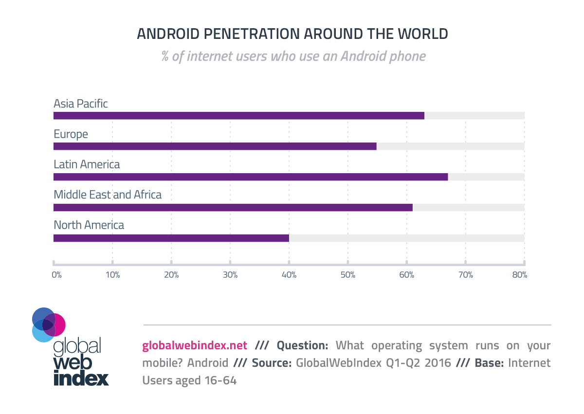 6 in 10 Online Adults Using an Android Phone