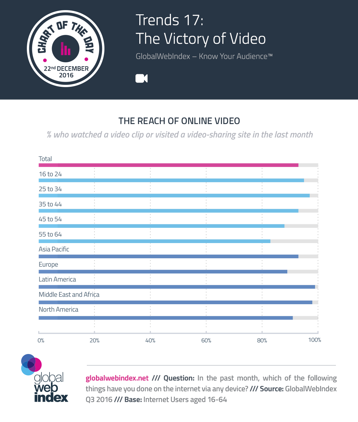 Trends 17: The Victory of Video