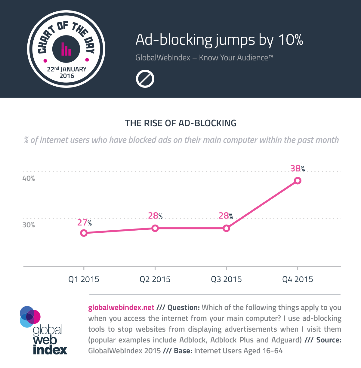 Ad-blocking jumps by 10%