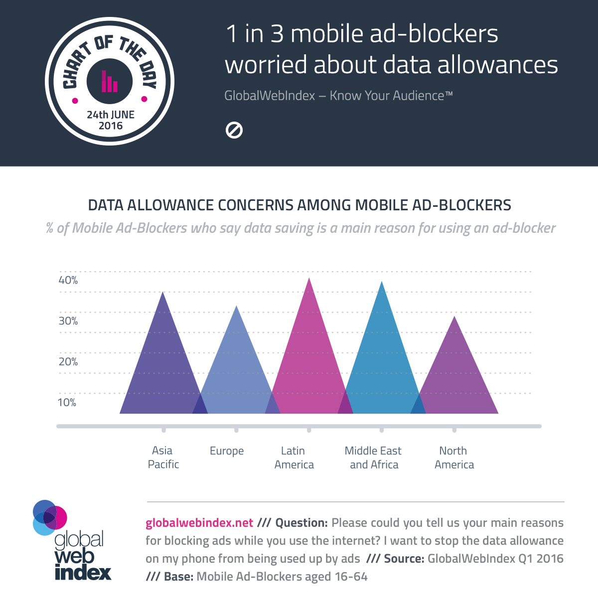 1 in 3 mobile ad-blockers worried about data allowances