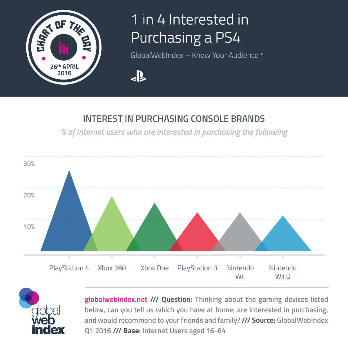 1 in 4 Interested in Purchasing a PS4