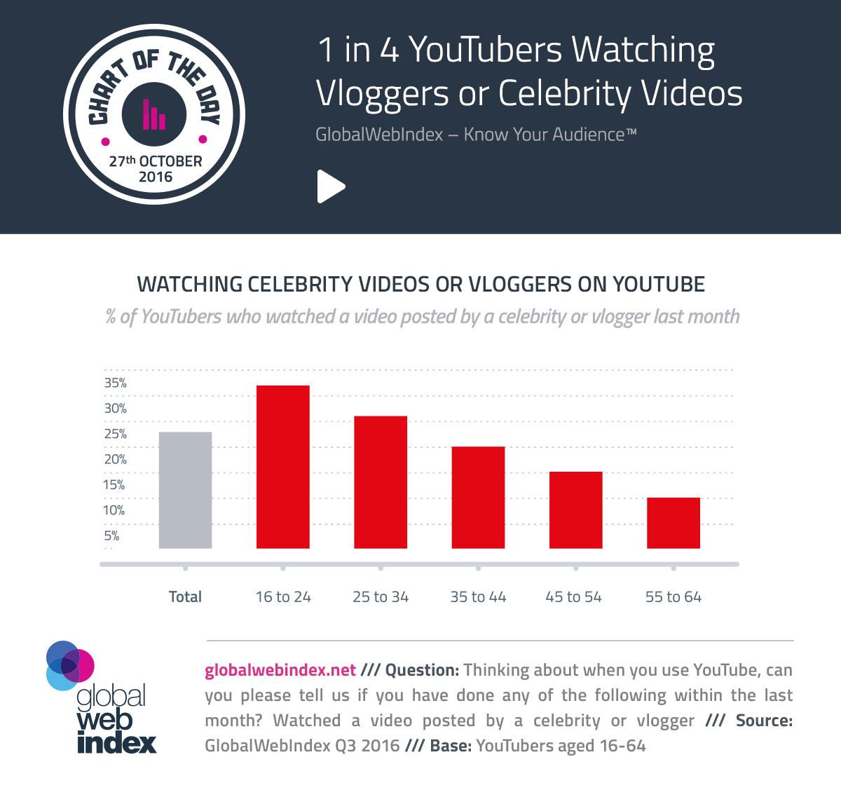 1 de cada 4 usuarios de YouTube que miran vloggers o Videos de celebridades