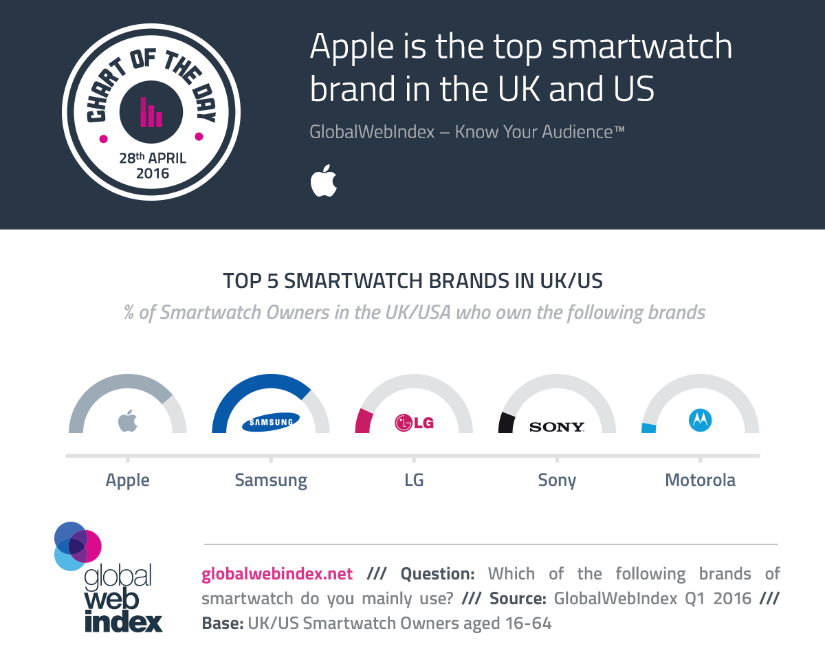 Apple is the top smartwatch brand in the UK and US
