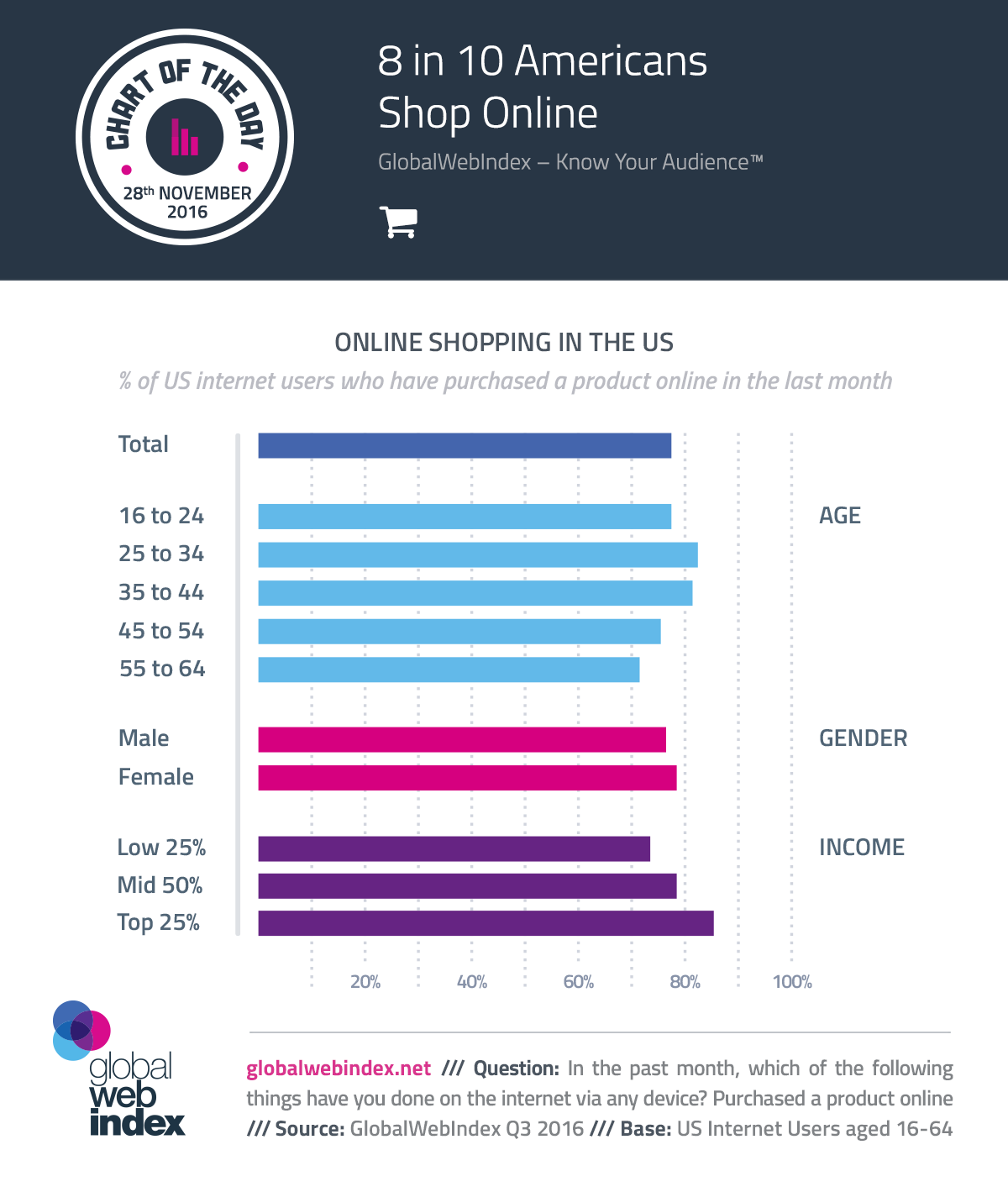 8 in 10 Americans Shop Online