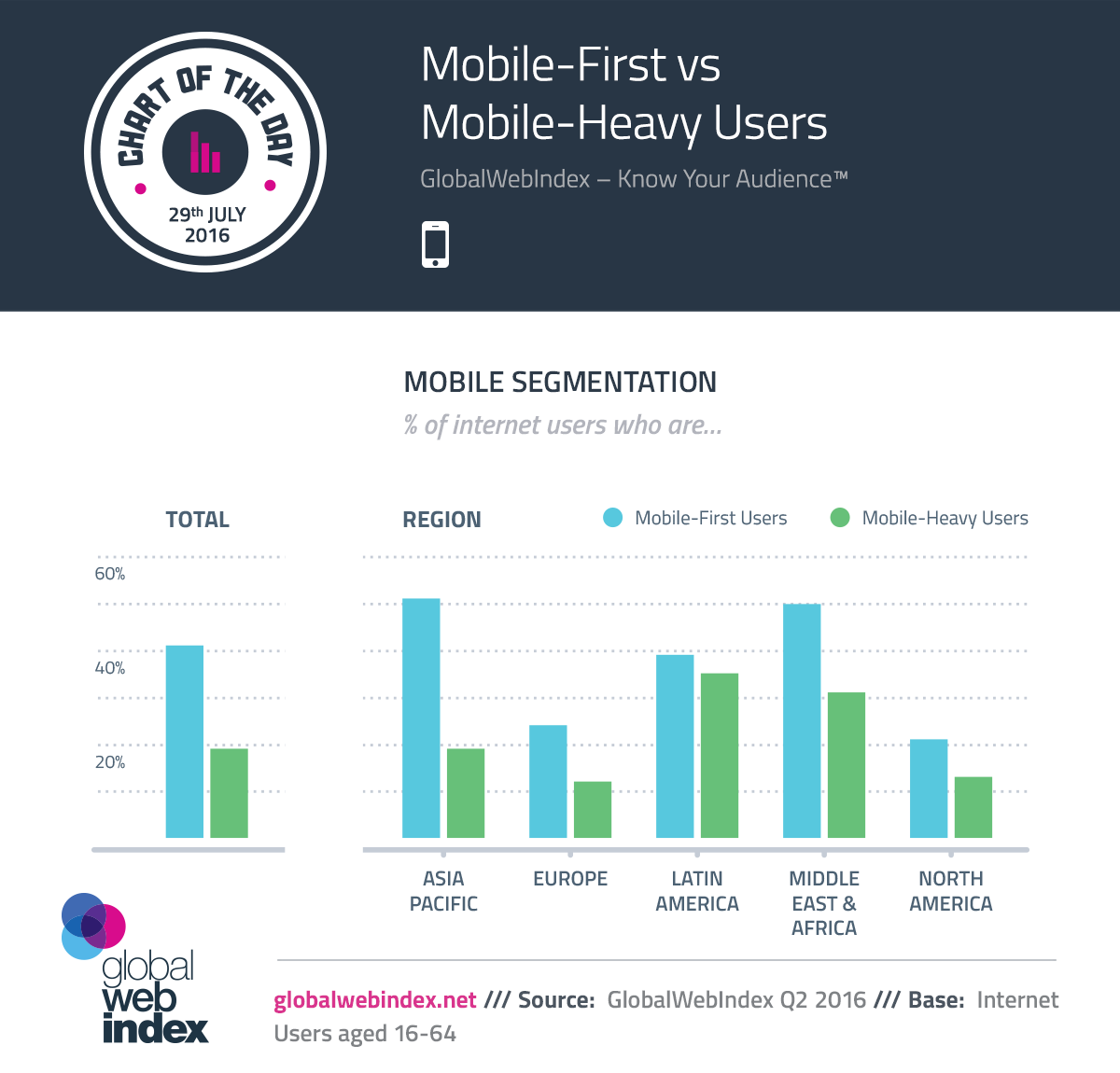 Mobile-First vs Mobile-Heavy Users
