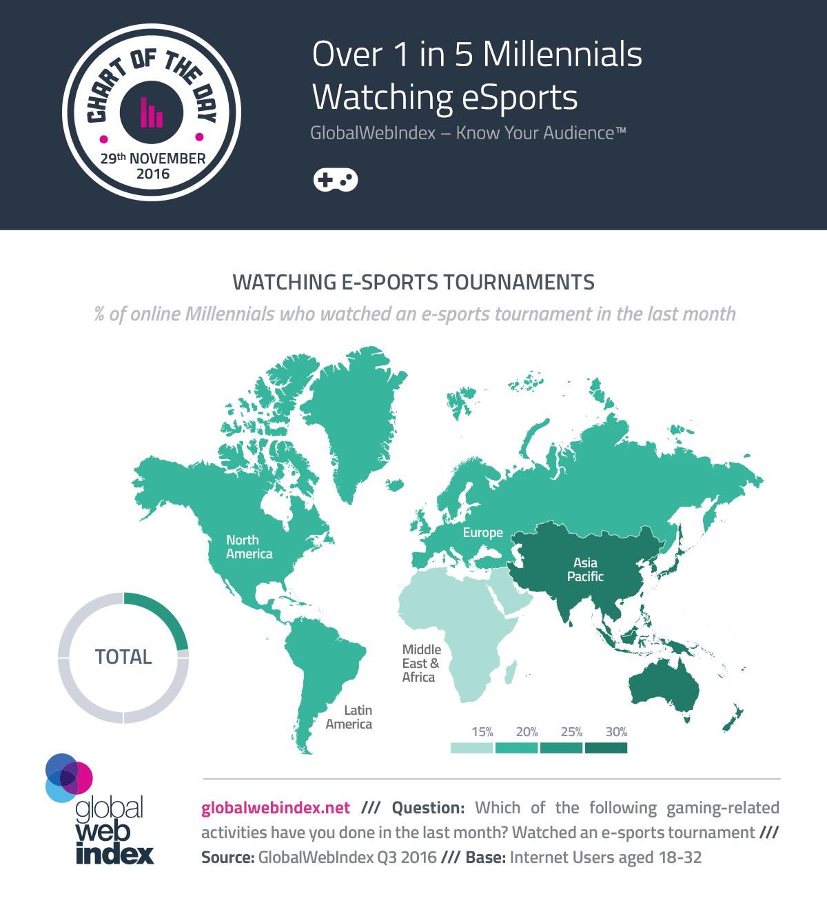 Over 1 in 5 Millennials Watching eSports