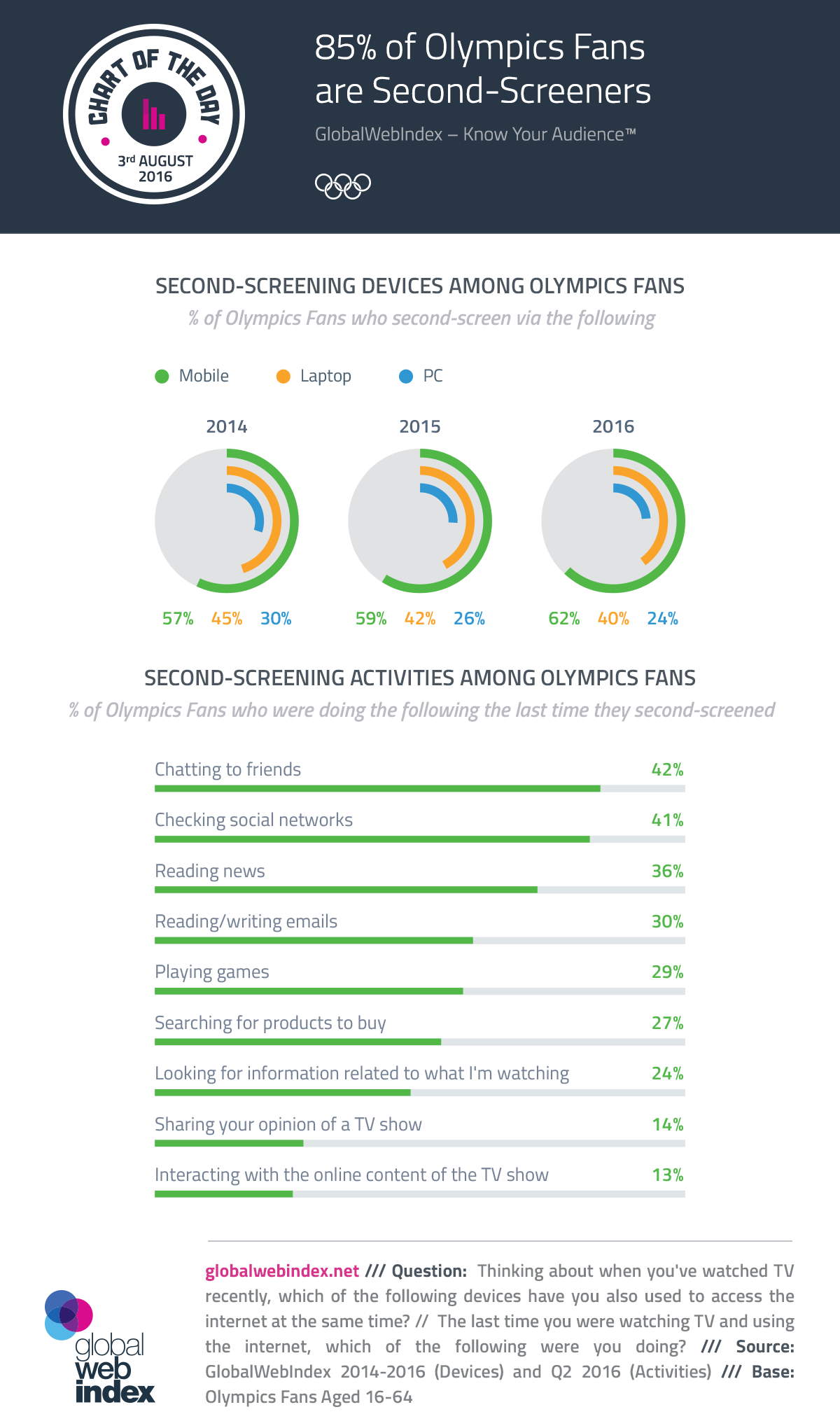 85% of Olympics Fans are Second-Screeners