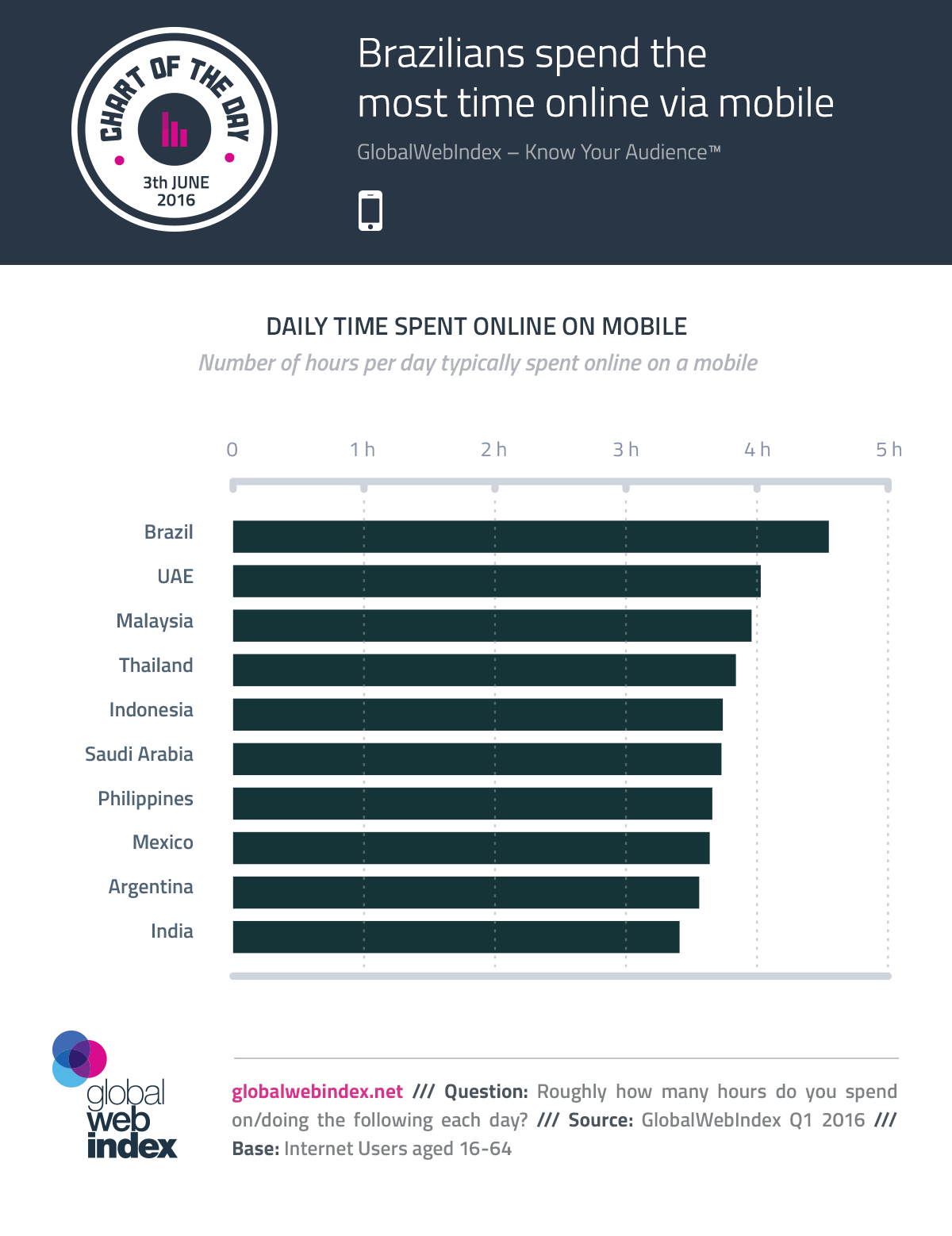 Brazilians spend the most time online via mobile