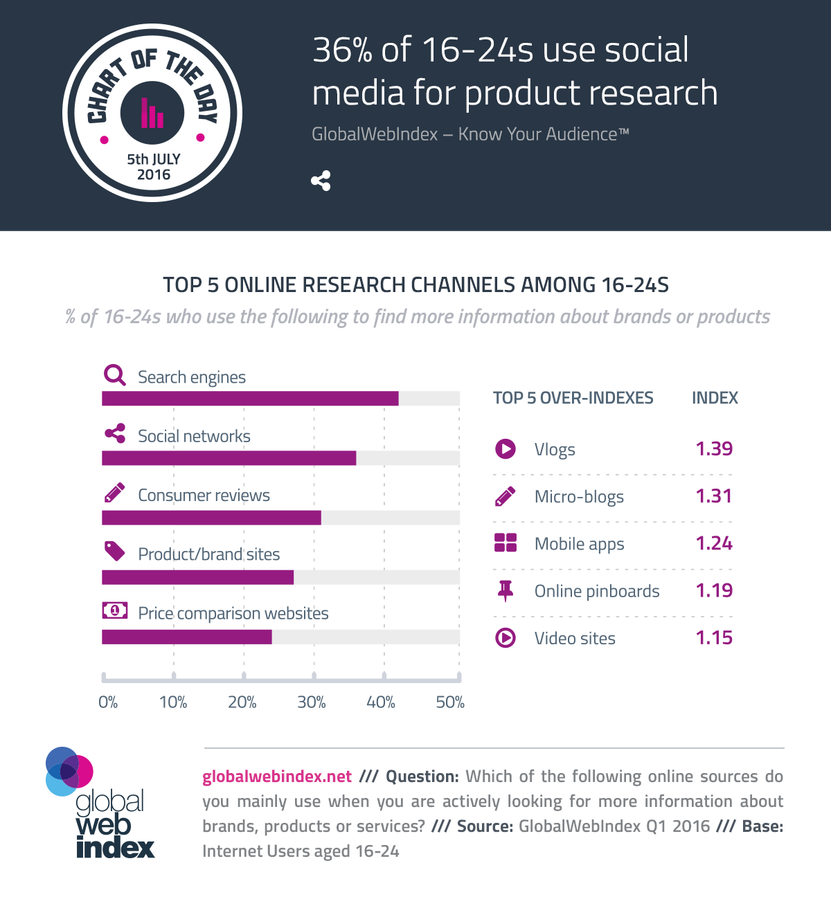 36% of 16-24s use social media for product research