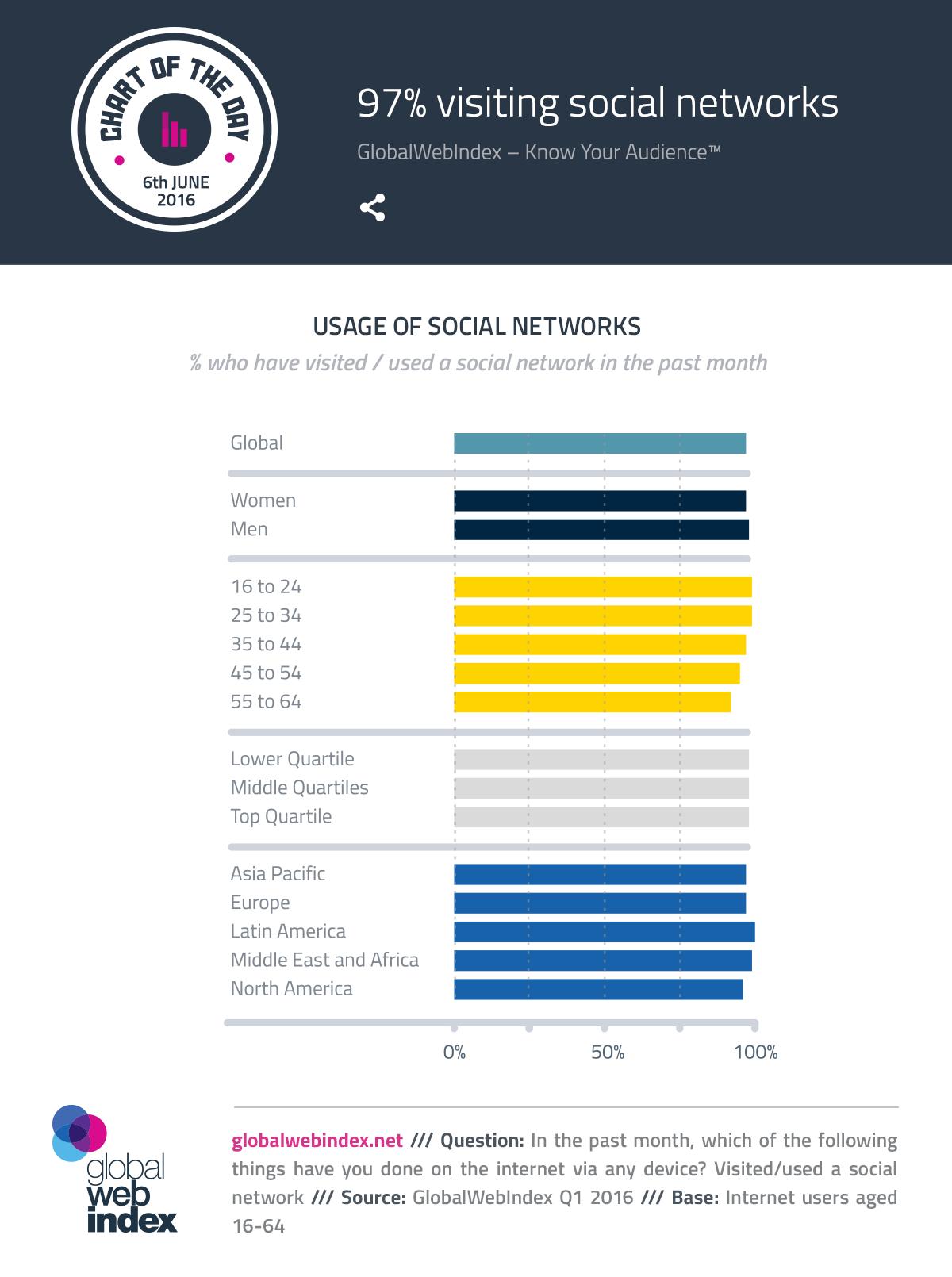 97% visiting social networks