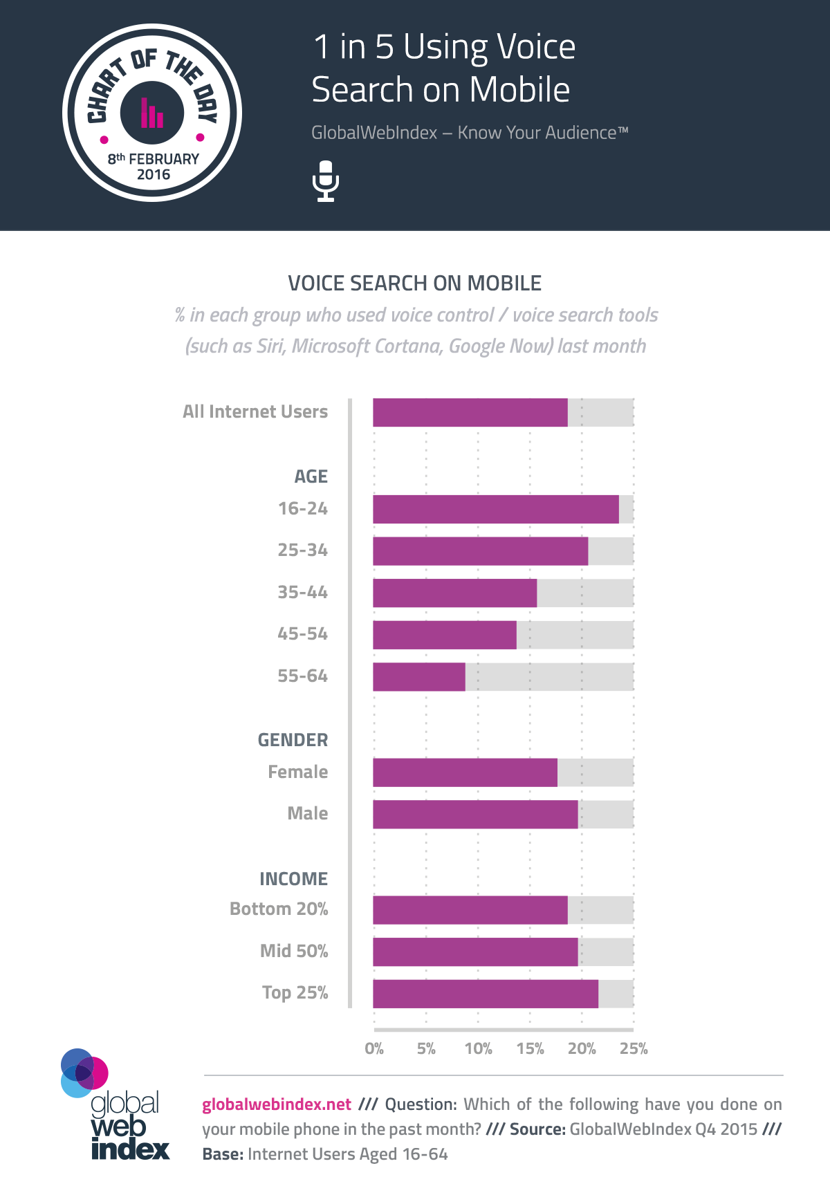 1 in 5 Using Voice Search on Mobile