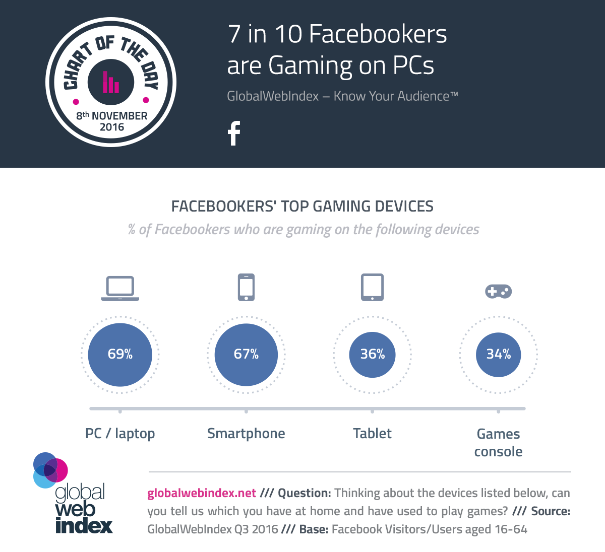 7 in 10 Facebookers are Gaming on PCs