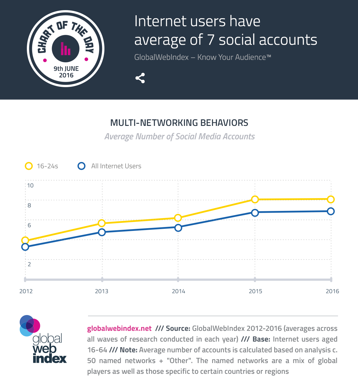 Internet users have average of 7 social accounts