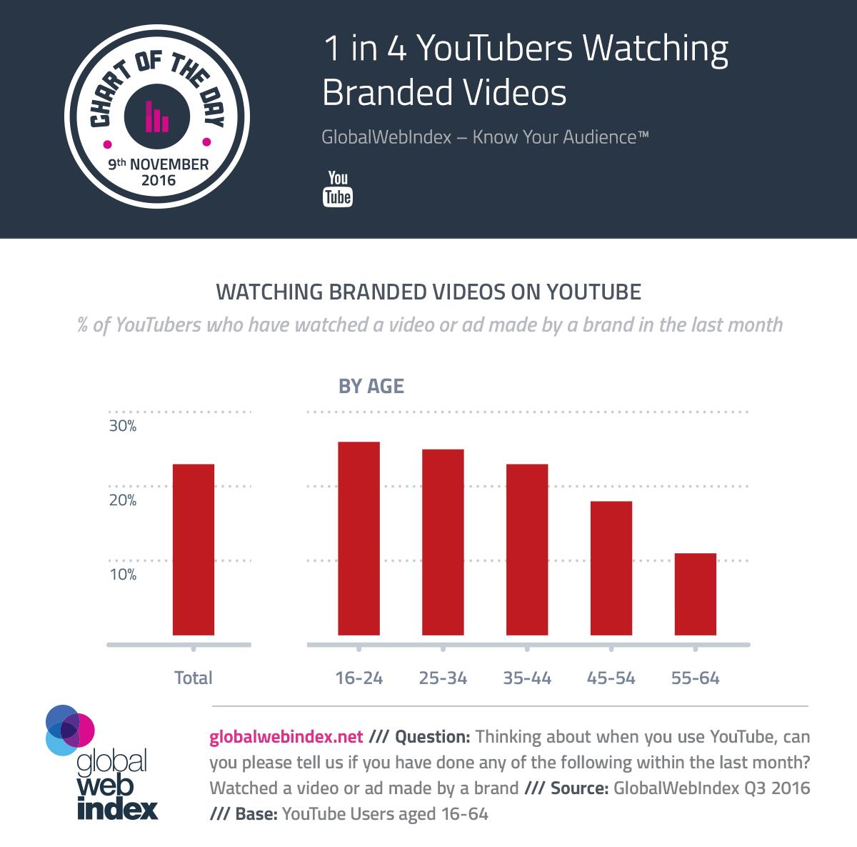 1 in 4 YouTubers Watching Branded Videos