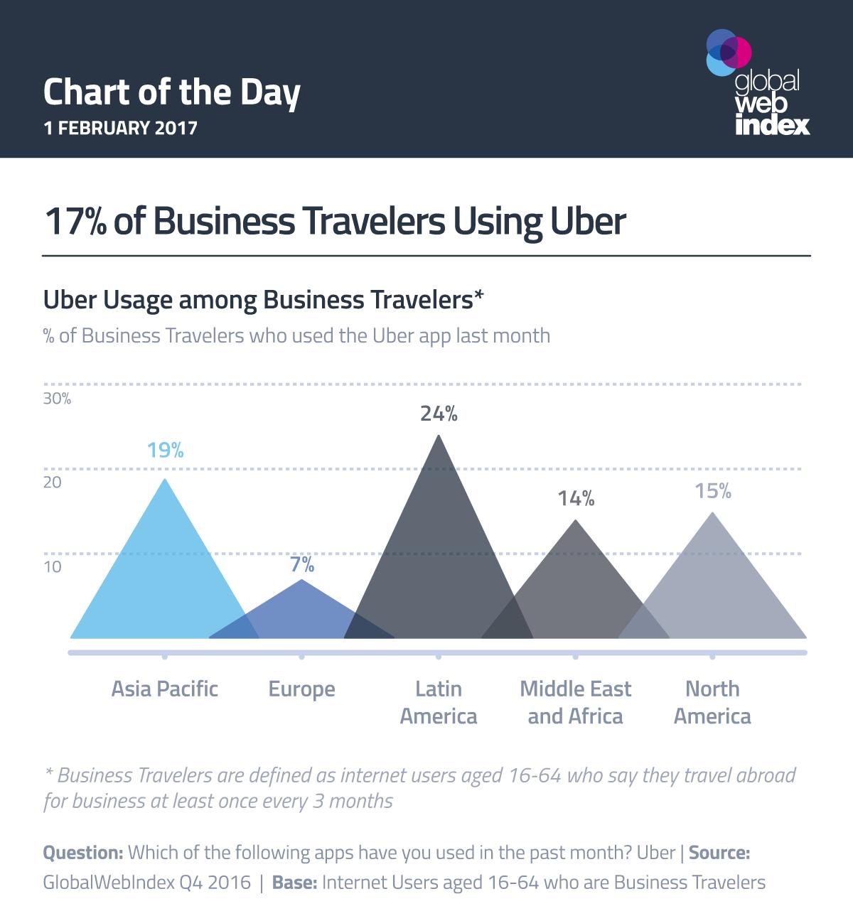 17% of Business Travelers Using Uber