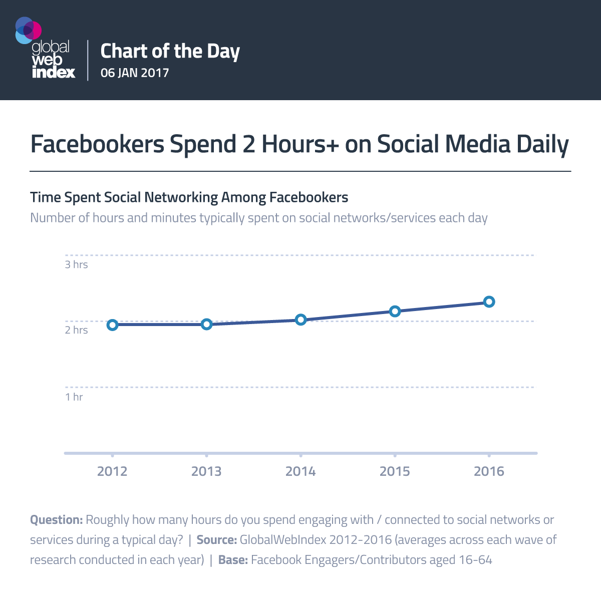Facebookers Spend 2 Hours+ on Social Media Daily