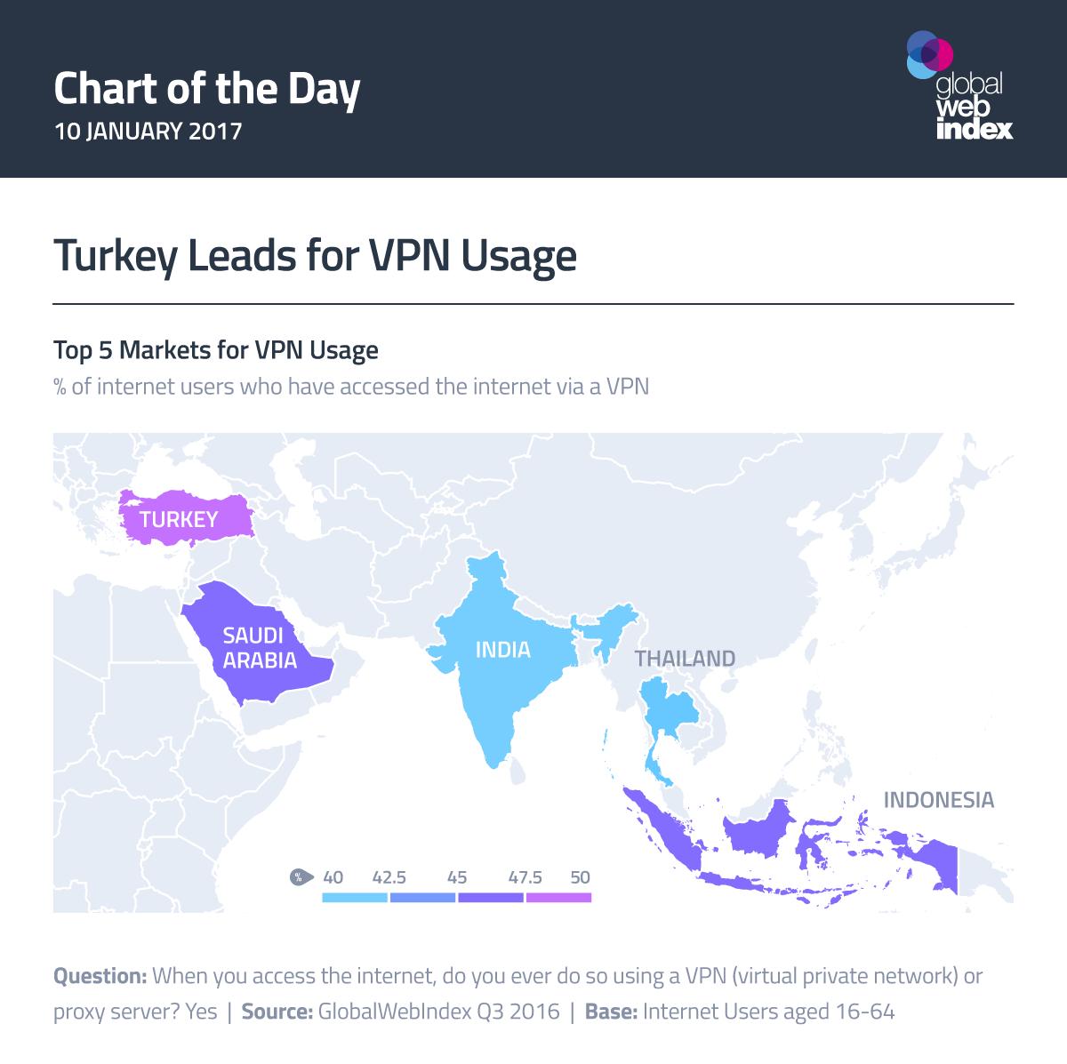 Turkey Leads for VPN Usage