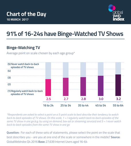 91% of 16-24a have Binge-Watched TV Shows