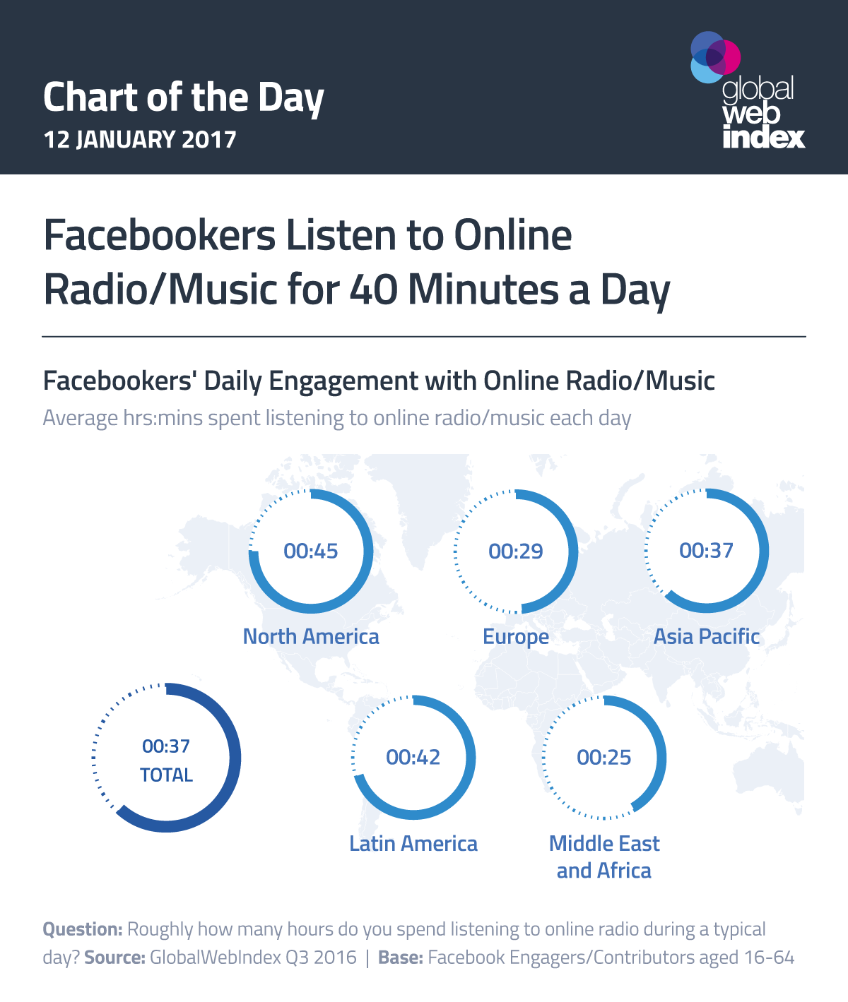 Facebookers Listen to Online Radio/Music for 40 Minutes a Day