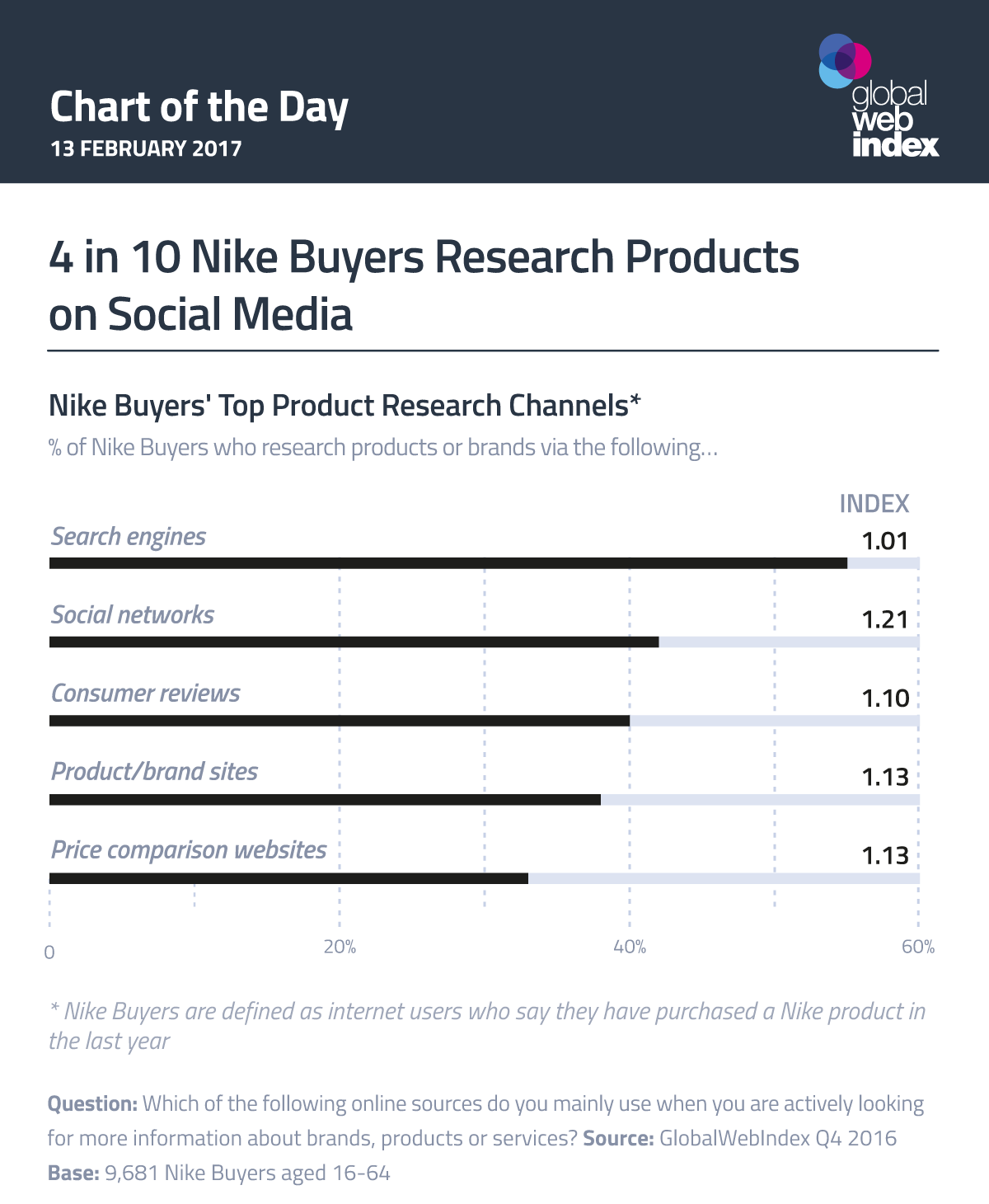 4 in 10 Nike Buyers Research Products on Social Media