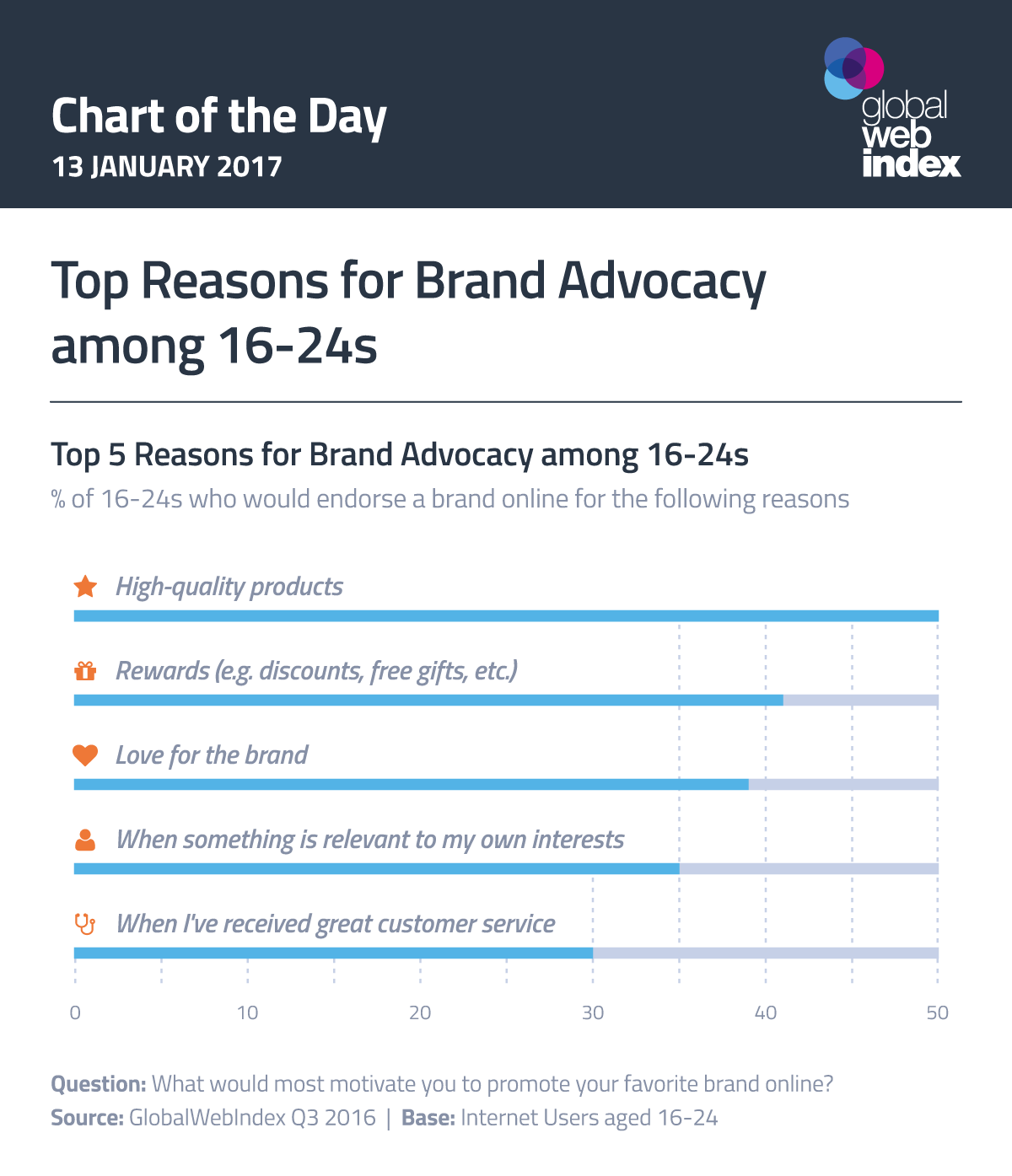 Top Reasons for Brand Advocacy among 16-24s