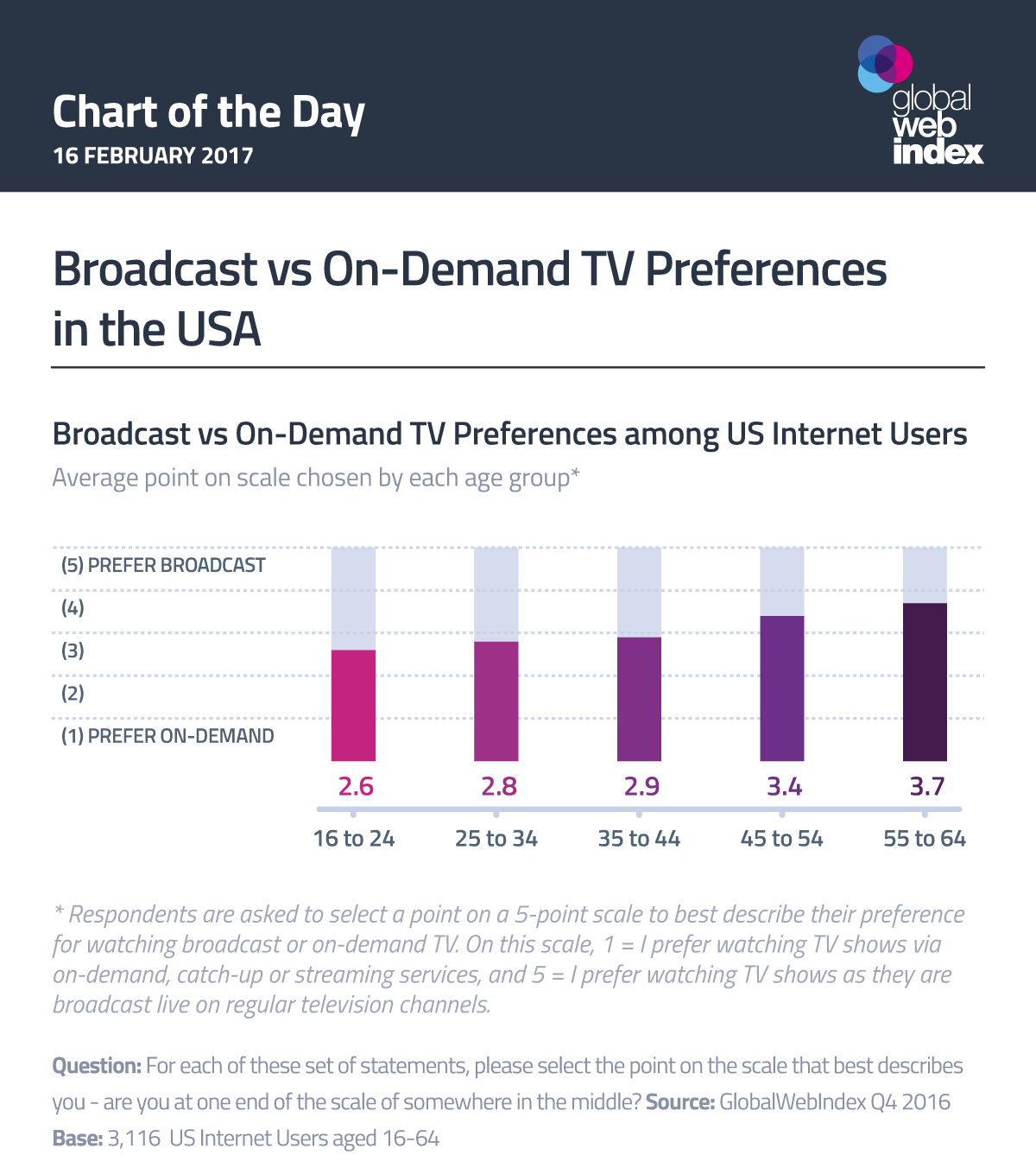 Broadcast vs On-Demand TV Preferences in the USA
