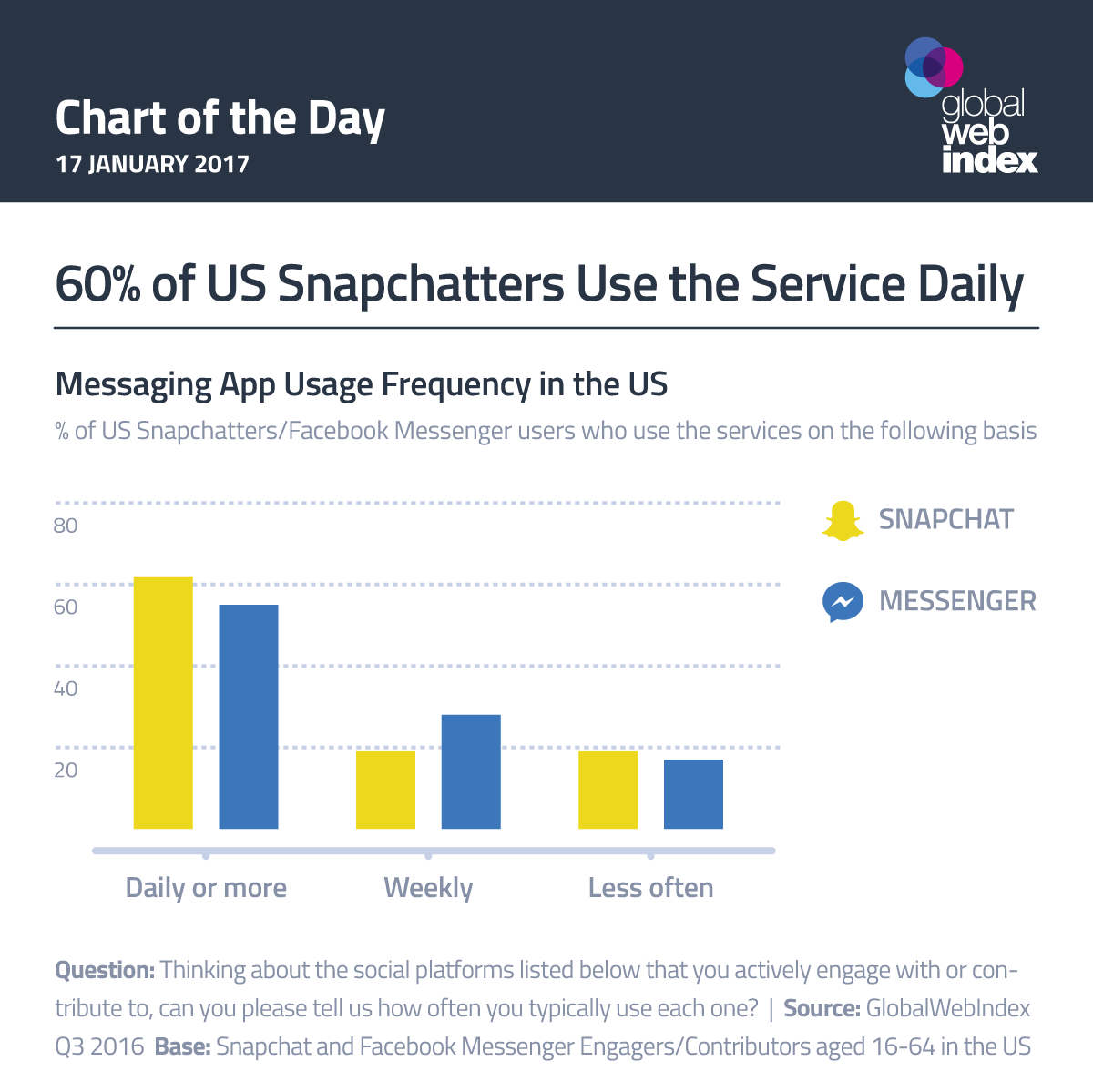 60% of US Snapchatters Use the Service Daily