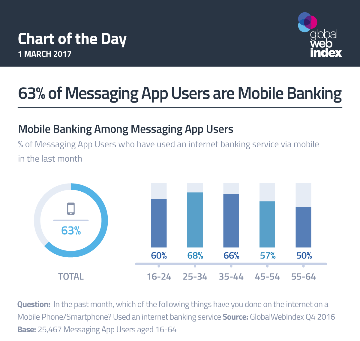 63% of Messaging App Users are Mobile Banking