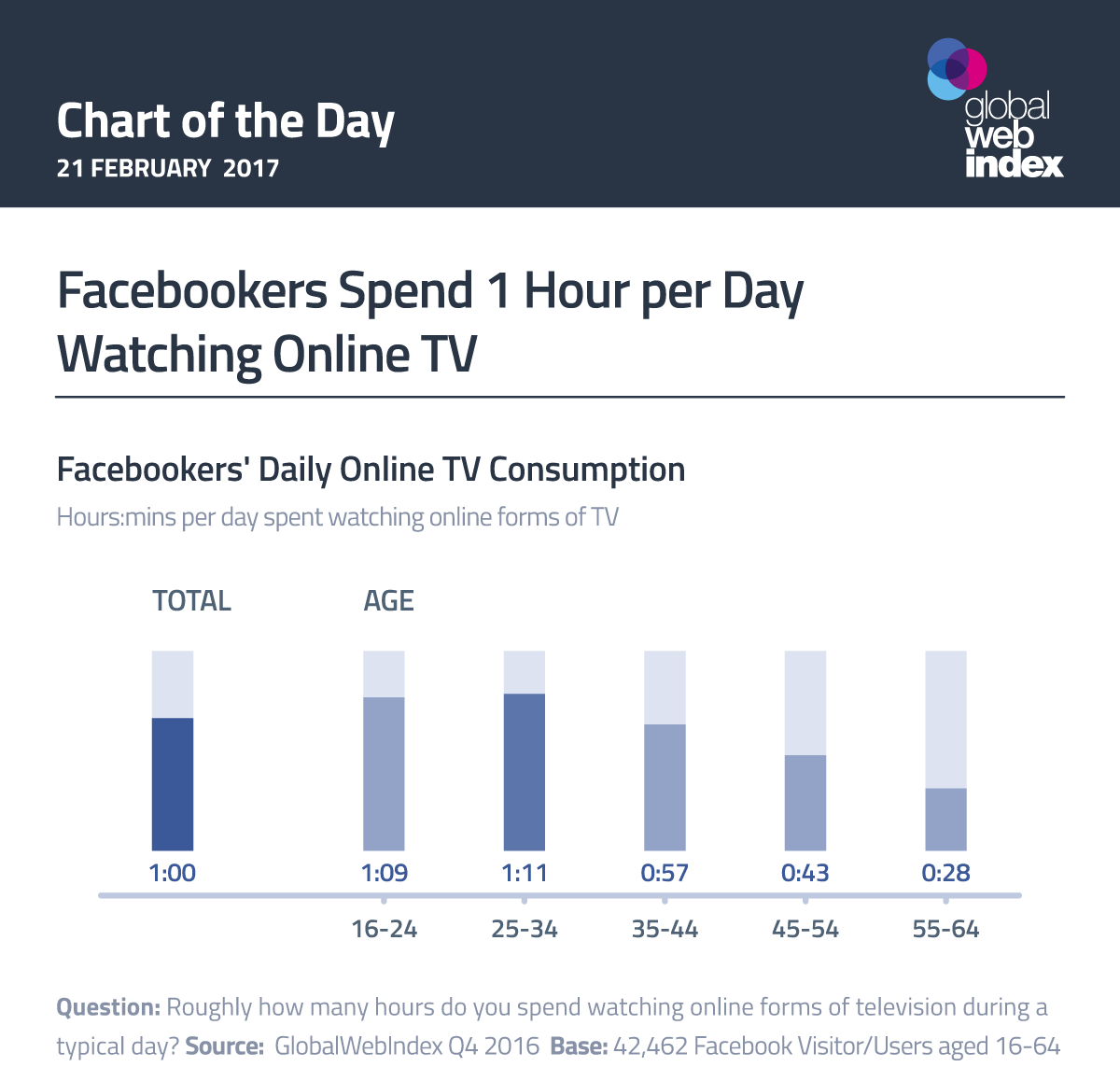Facebookers Spend 1 Hour per Day Watching Online TV
