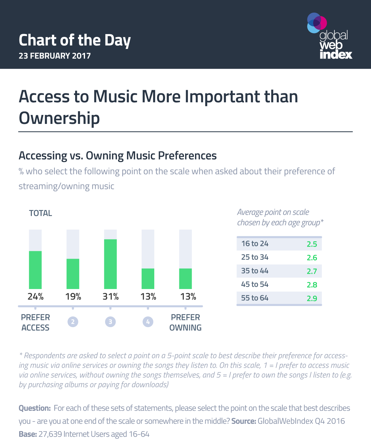 Access to Music More Important than Ownership