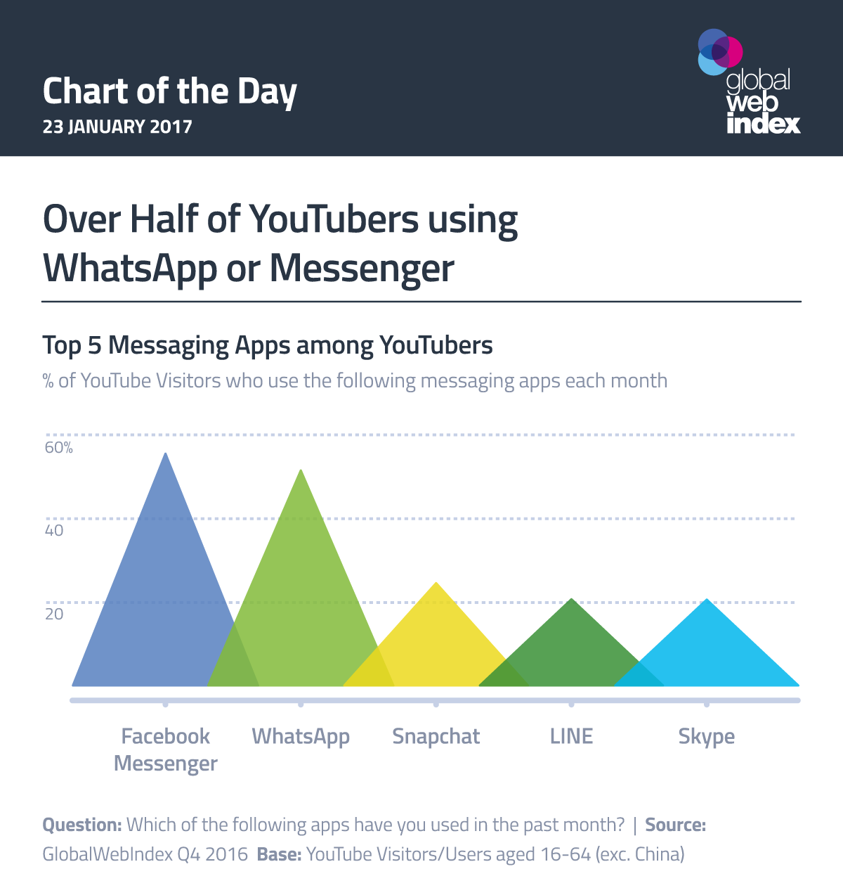 Over Half of YouTubers using WhatsApp or Messenger