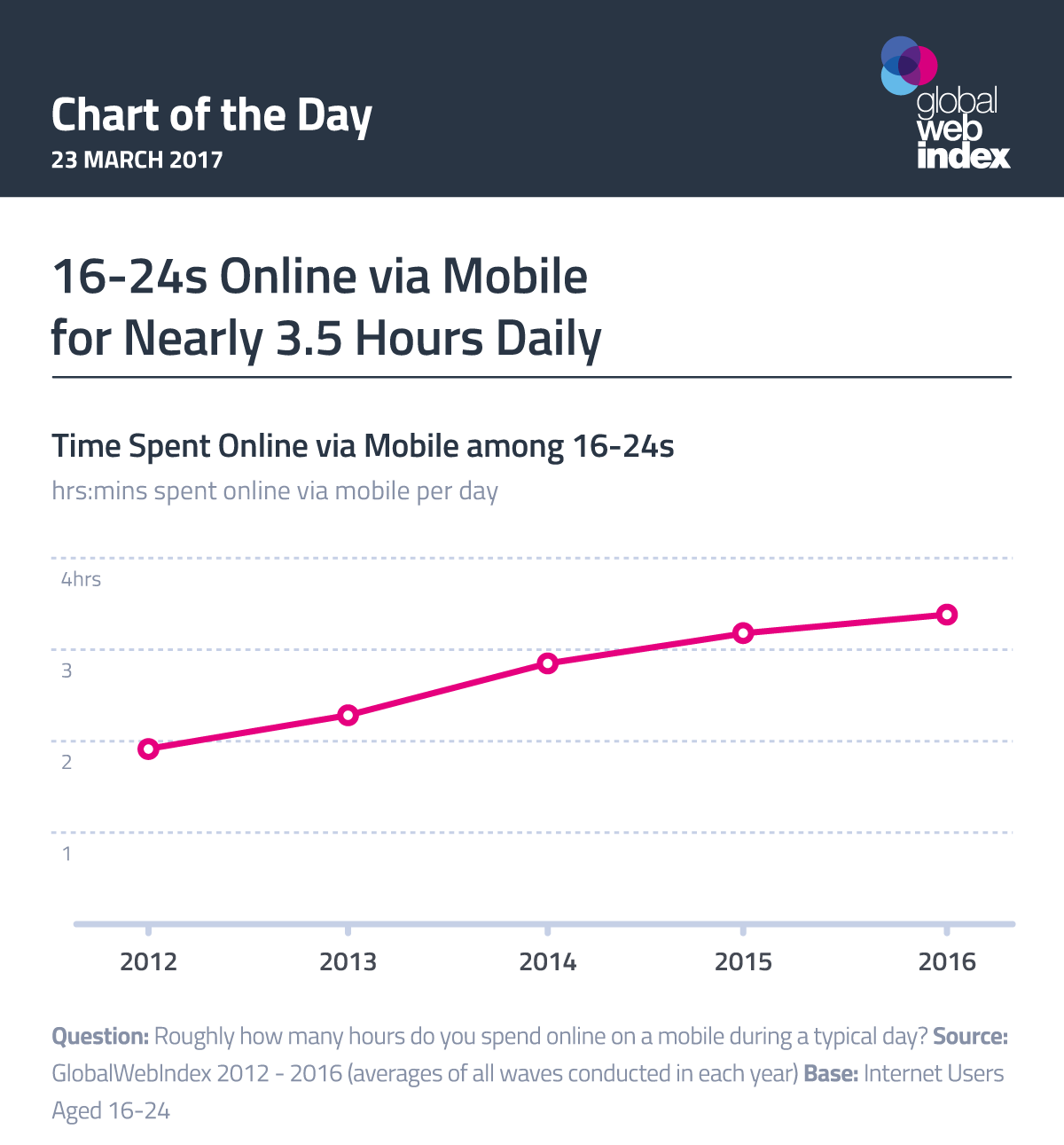 16-24s Online via Mobile for Nearly 3.5 Hours Daily
