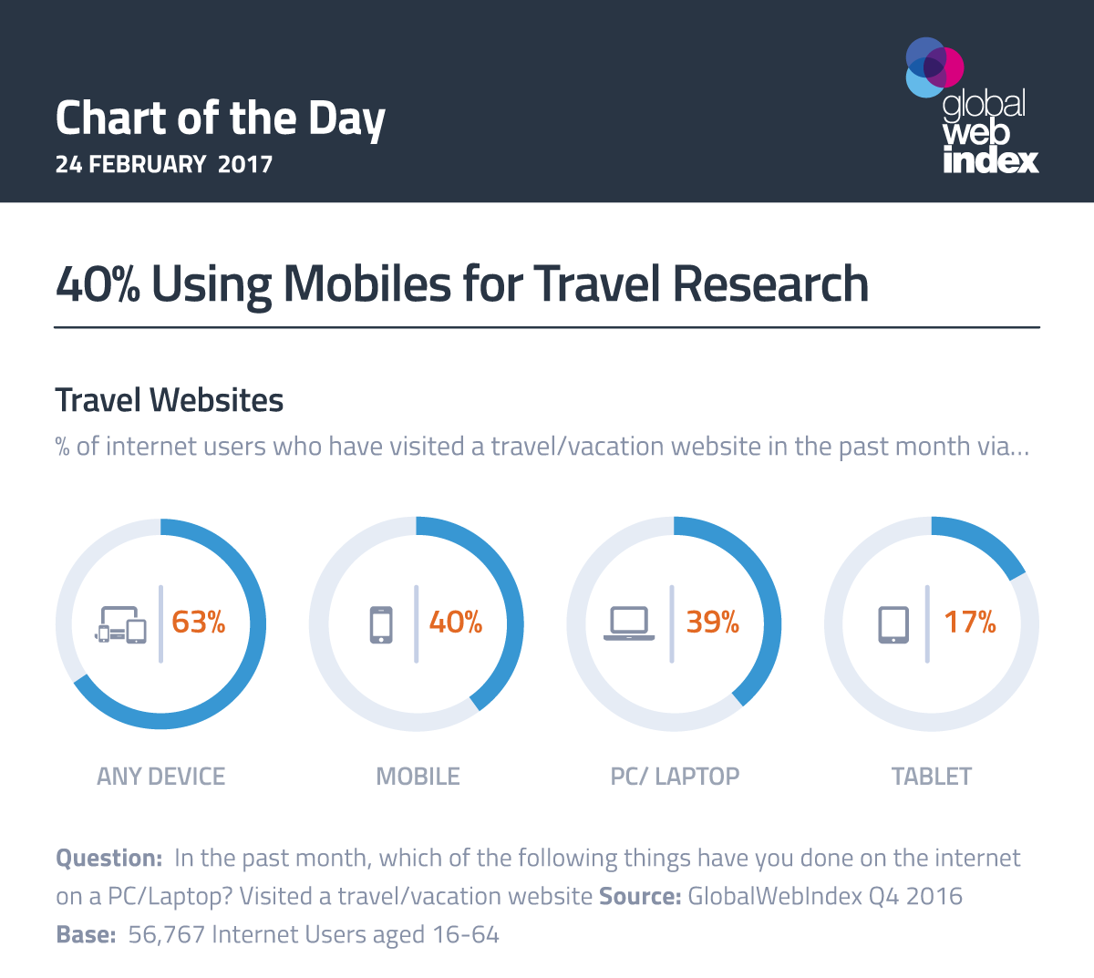 40% Using Mobiles for Travel Research