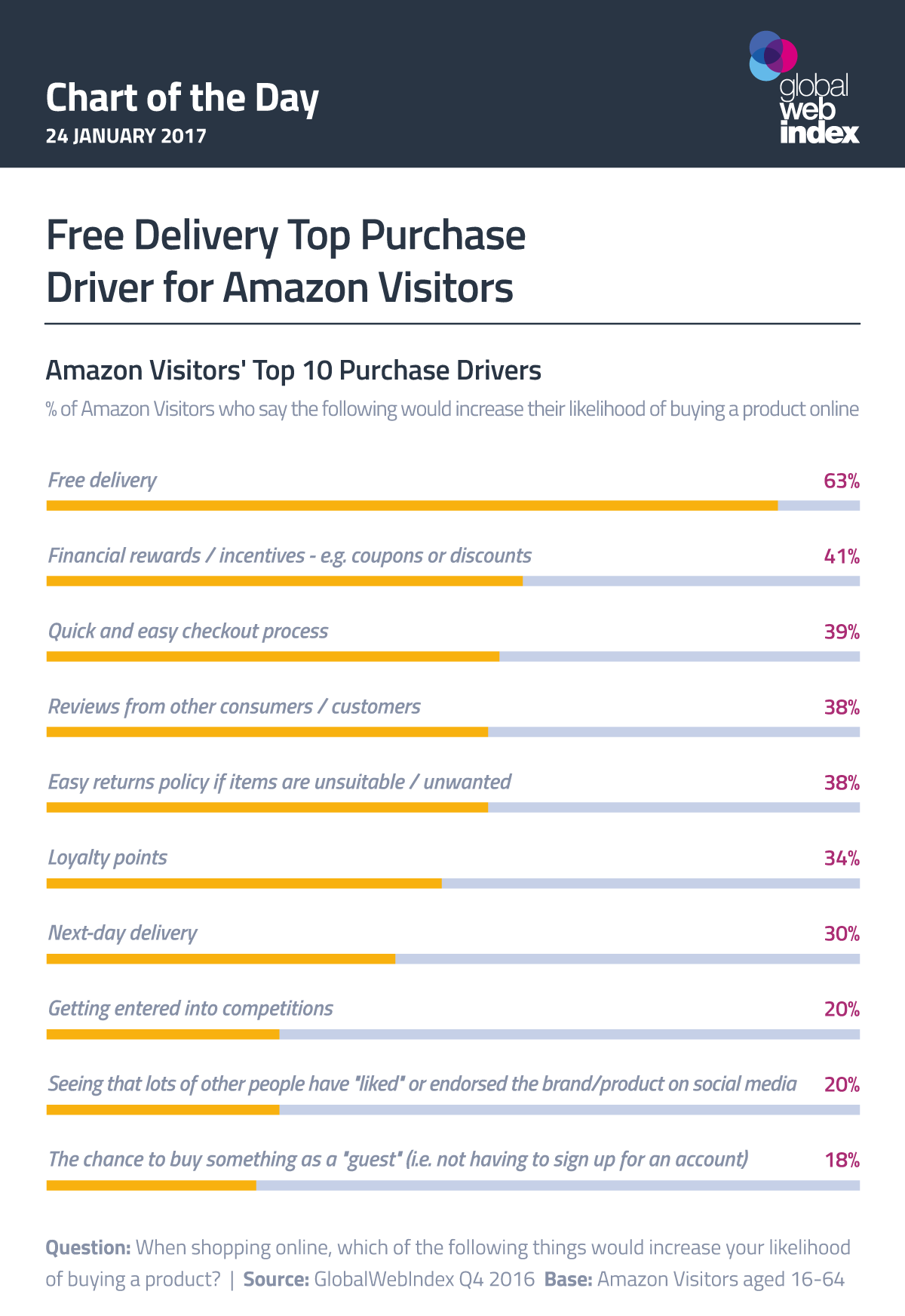 Free Delivery Top Purchase Driver for Amazon Visitors