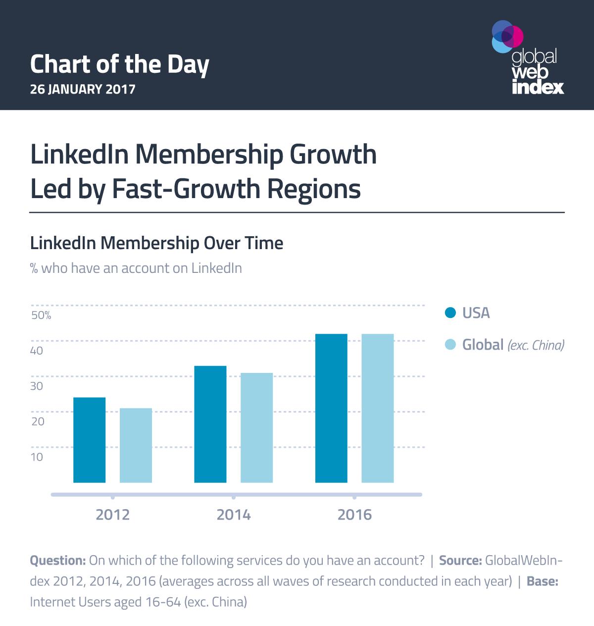 LinkedIn Membership Growth Led by Fast-Growth Regions