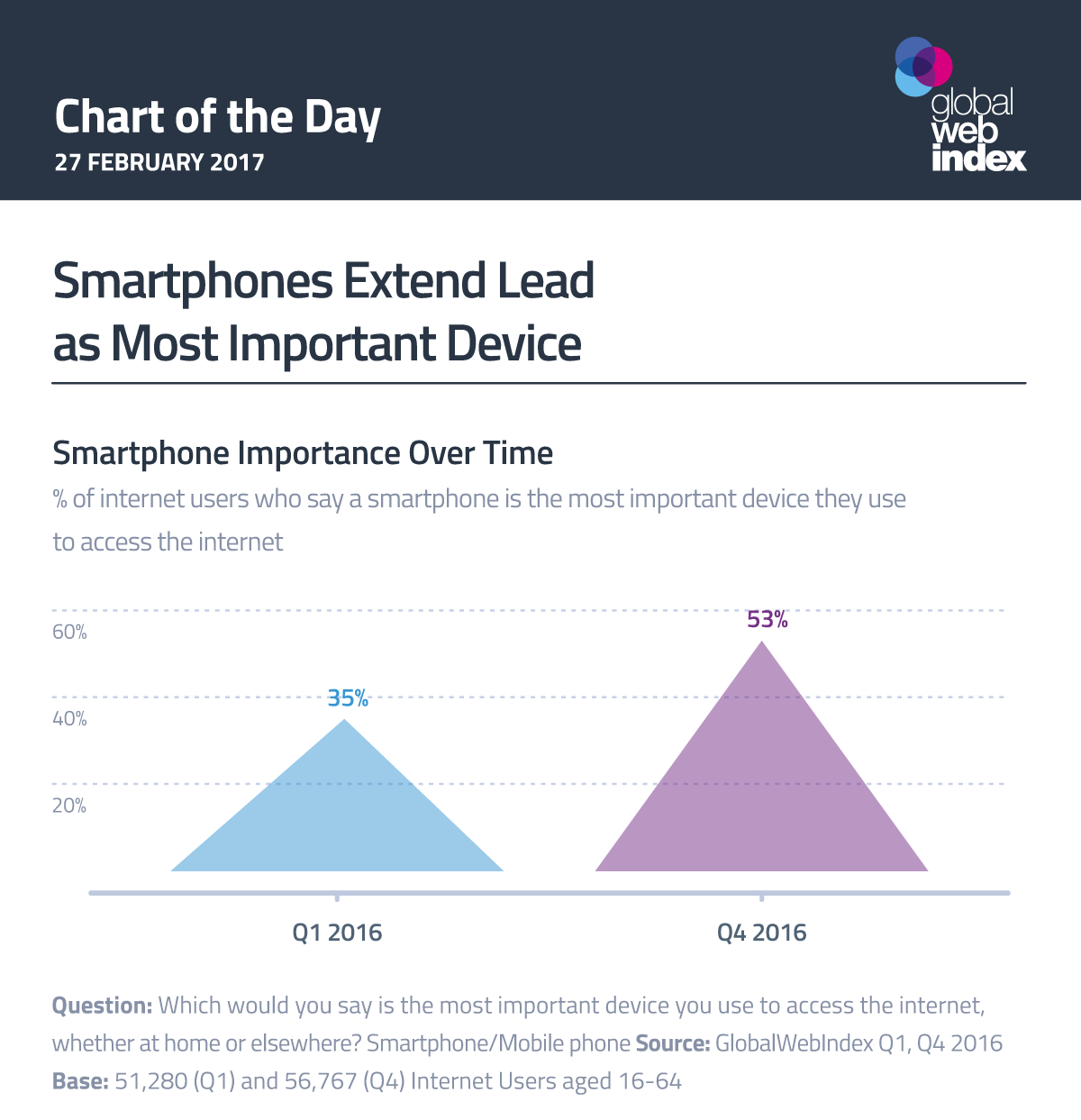 Smartphones Extend Lead as Most Important Device