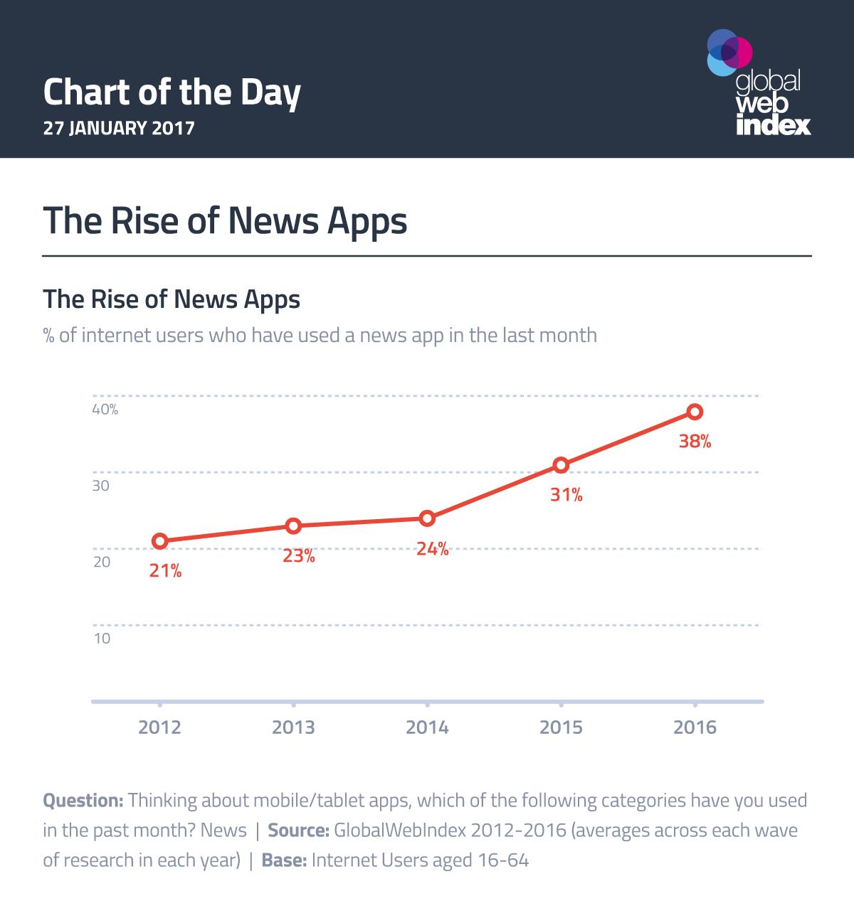 El ascenso de aplicaciones de noticias