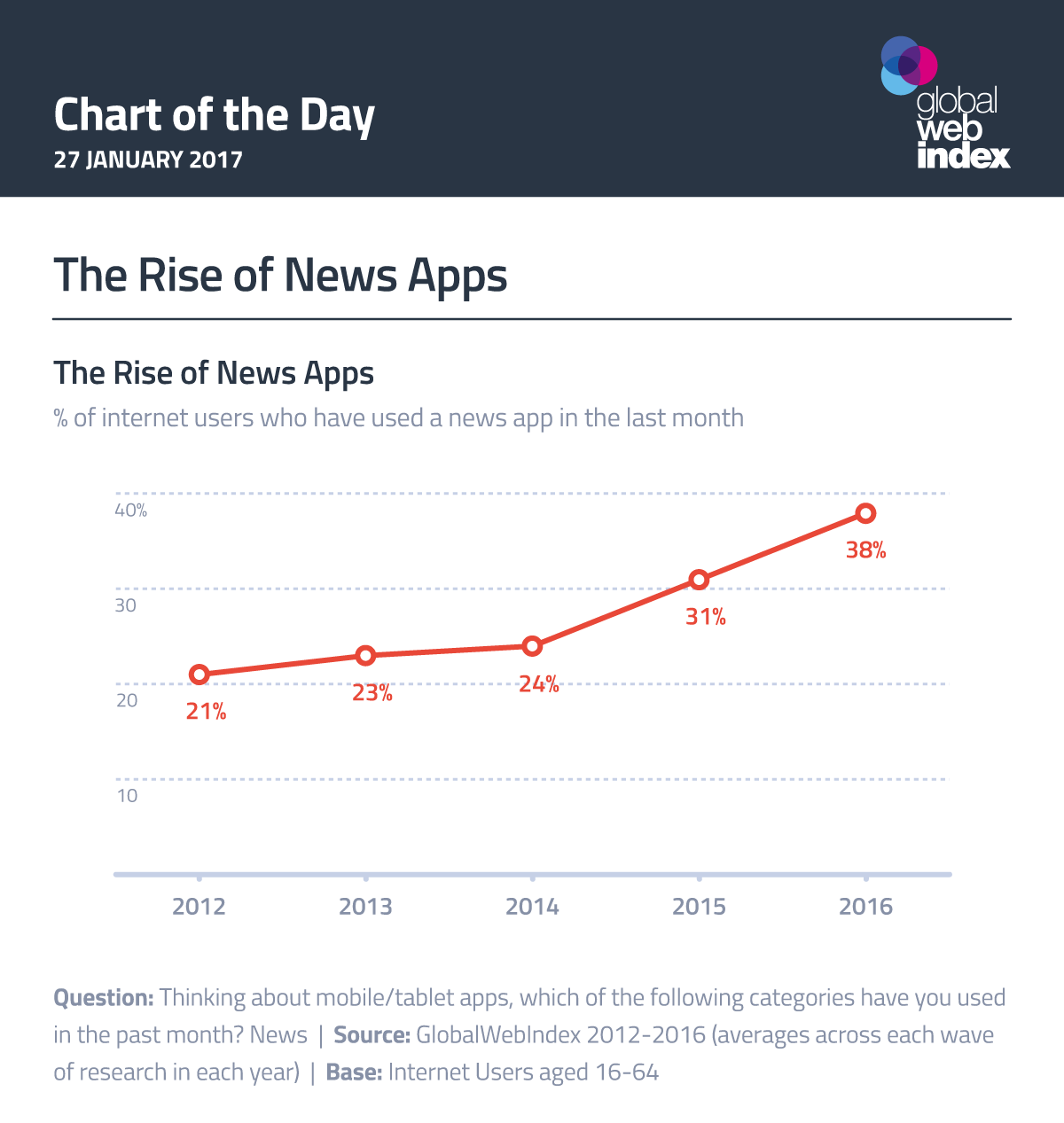 The Rise of News Apps