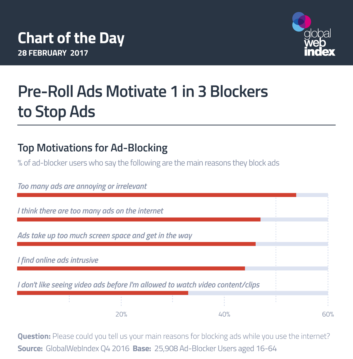 Pre-Roll Ads Motivate 1 in 3 Blockers to Stop Ads