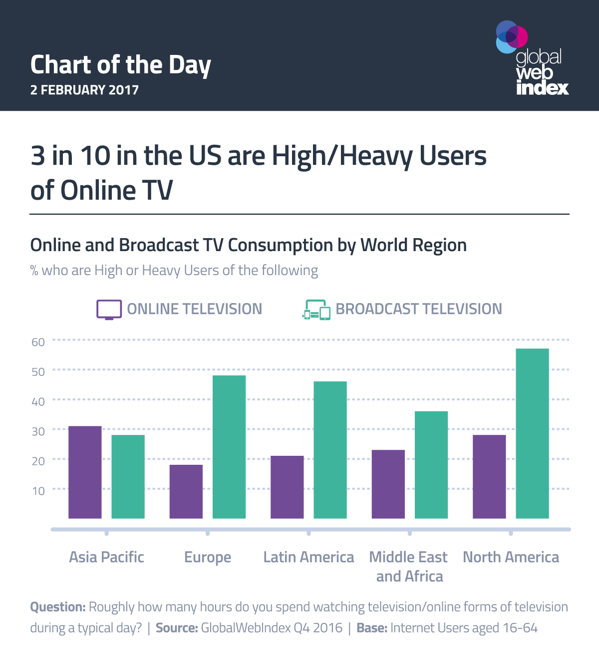 3 in 10 in the US are High/Heavy Users of Online TV