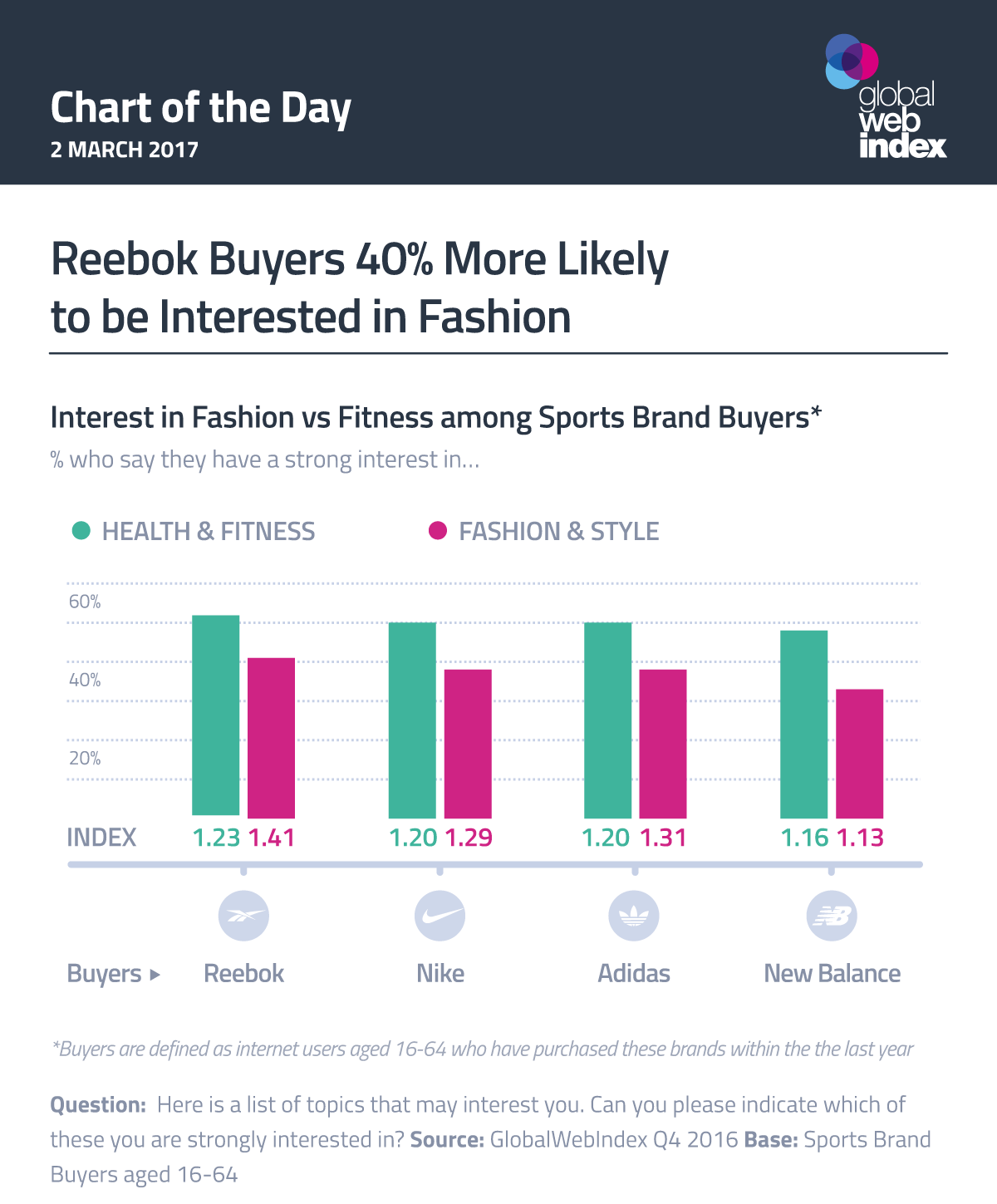 Reebok Buyers 40% More Likely to be Interested in Fashion