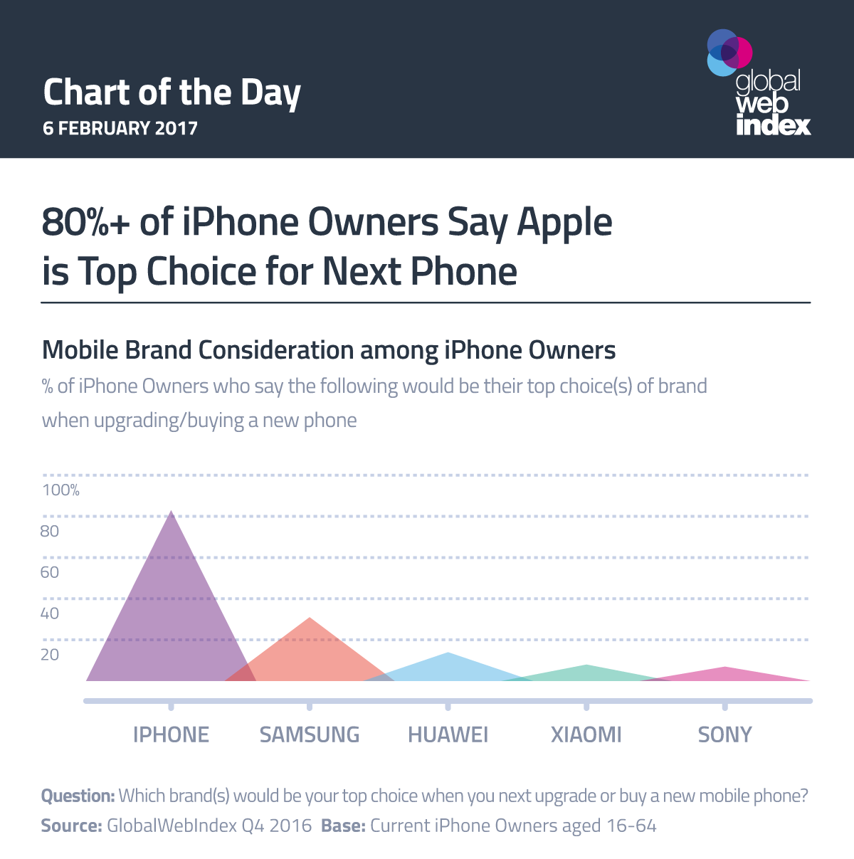 80%+ of iPhone Owners Say Apple is Top Choice for Next Phone
