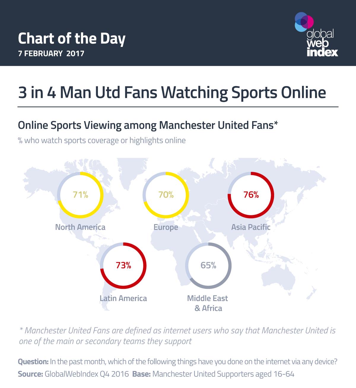 3 in 4 Man Utd Fans Watching Sports Online