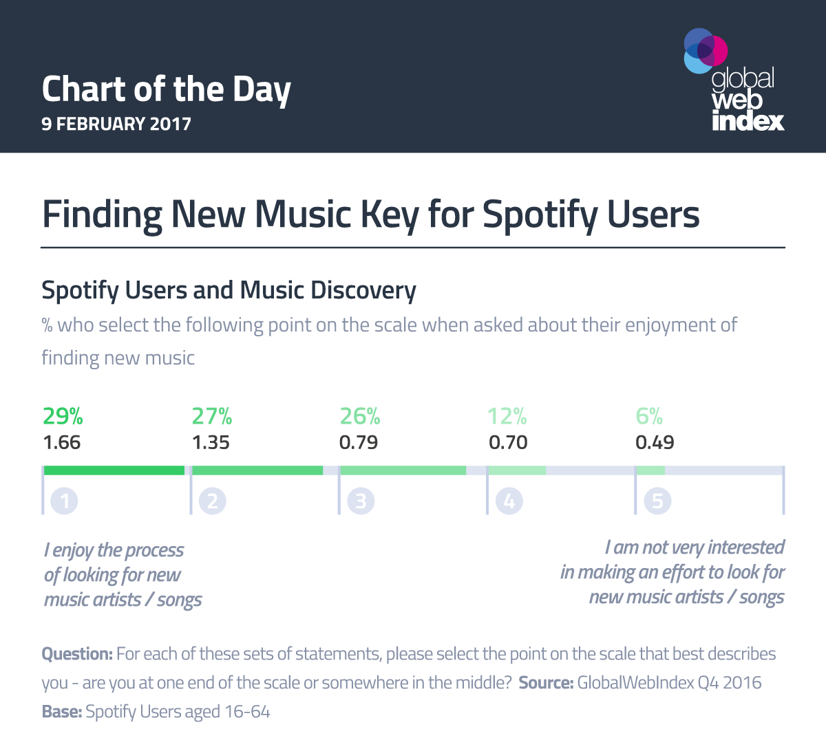 Finding New Music Key for Spotify Users