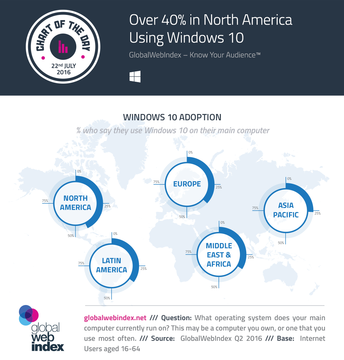 Over 40% in North America Using Windows 10