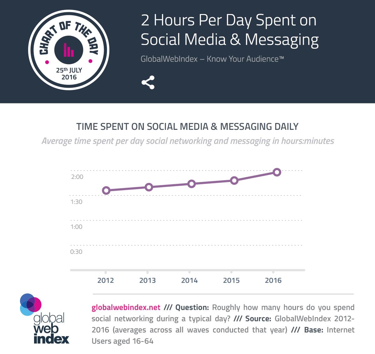 2 Hours Per Day Spent on Social Media & Messaging