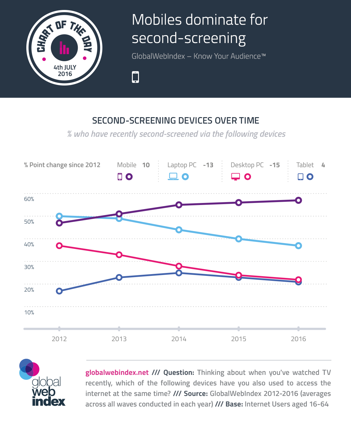 Mobiles dominate for second-screening