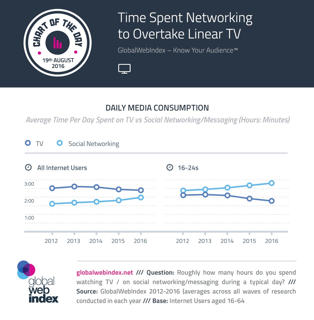 Time Spent Networking to Overtake Linear TV