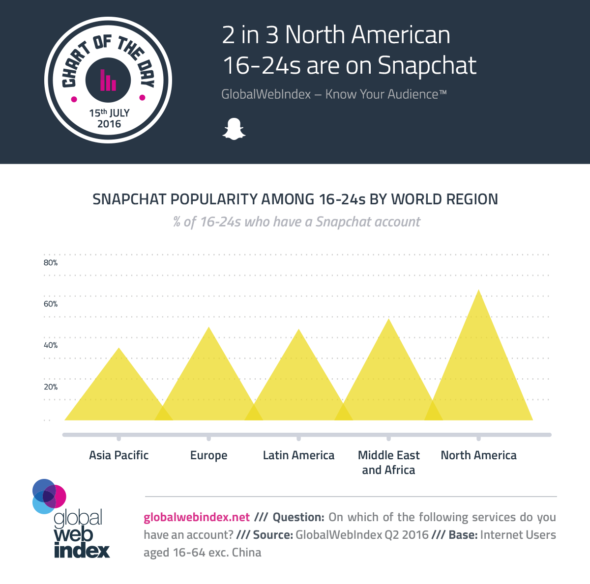 2 in 3 North American 16-24s are on Snapchat