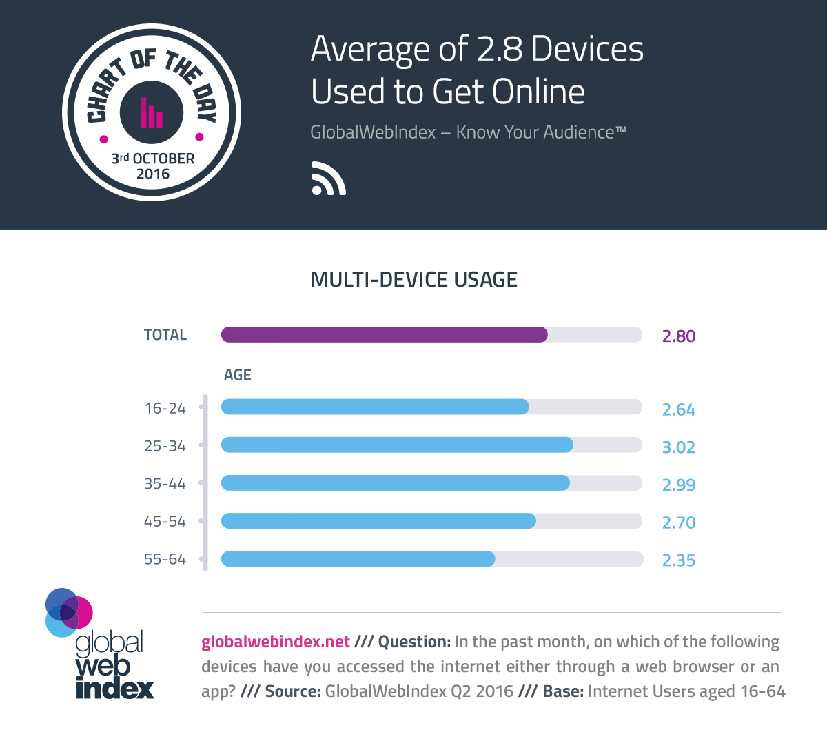 Average of 2.8 Devices Used to Get Online